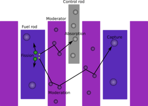 In thermal nuclear reactors (LWRs in specific)...