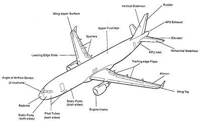 Knjiga pojmova u zrakoplovstvu/Dodatak/Osnovni dijelovi