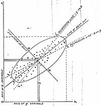 Analyse en composantes principales — Wikipédia
