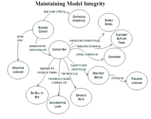 Managing complexity graphic showing D...
