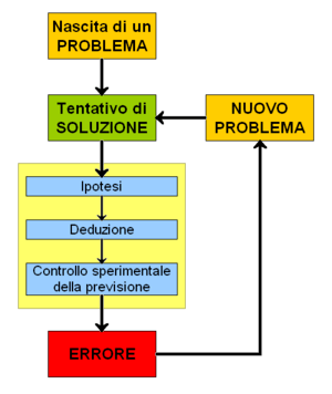 Pattern of scientific method (deductive reasoning)