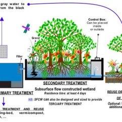 Sewer Diagram For House 1998 Dodge Dakota Trailer Wiring Sewage Treatment - Wikipedia