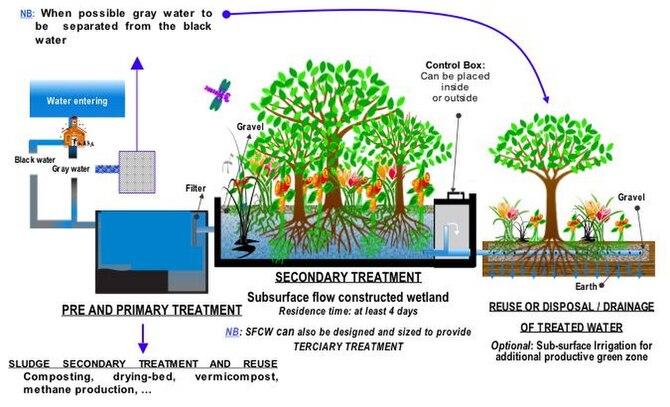 sewer diagram for house huskee lt 4600 belt sewage treatment - wikipedia