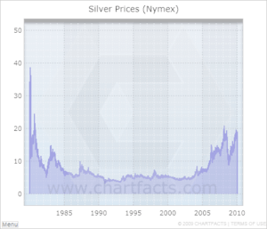 Silver price history.