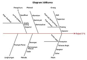 Diagram Ishikawa  Wikipedia bahasa Indonesia