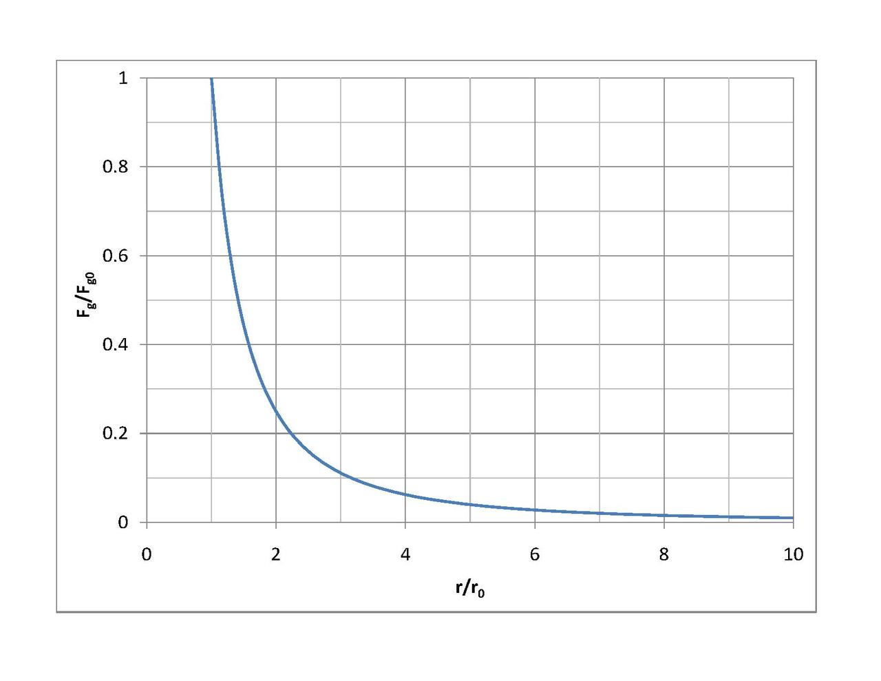 File Gravitational Force Decrease With Distance
