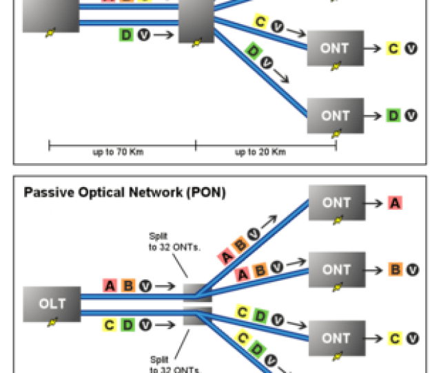Downstream Traffic In Active Top Vs Passive Optical Network