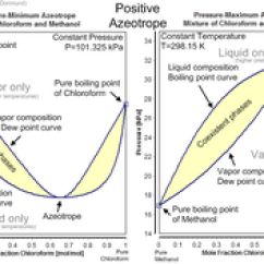 Propylene Pressure Temperature Diagram To John Deere Sabre 1438gs Wiring Azeotrope - Wikipedia