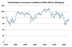 United States consumer Confidence 1978-2010 fr...