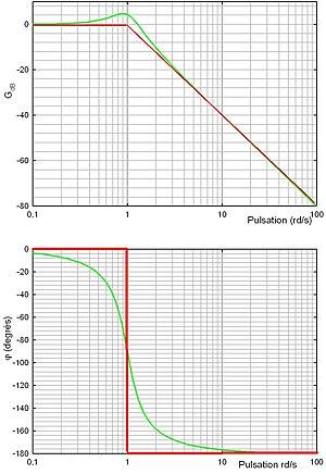 Diagramme de Bode — Wikipédia