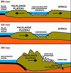 diagram of fold mountains formation white rodgers thermostat wiring 1f80 361 cape belt wikipedia a north south cross section through the agulhas sea see above brown structures are continental plates thick black layer on left is