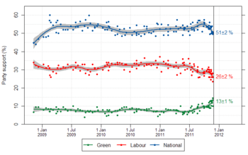 English: Graph showing support for political p...