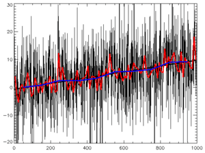 Time series: random data plus trend, with best...
