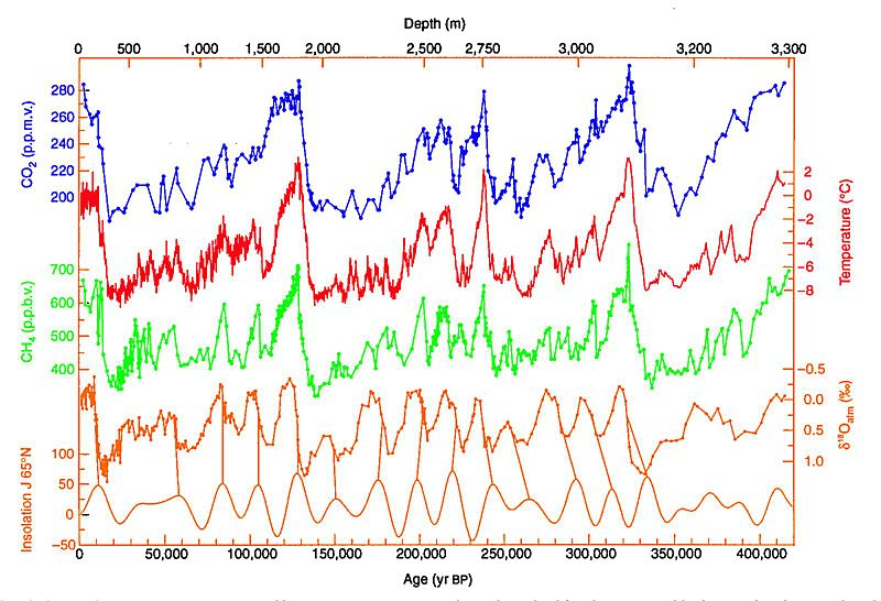 Vostok ice record time series