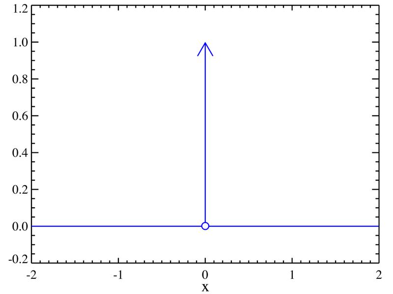 Grafico della delta di Dirac (fonte Wikipedìa)