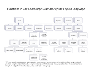 English: A visual depiction of the various gra...