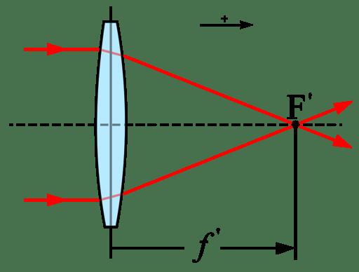 Focal-length-a