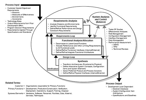 systems engineering block diagram