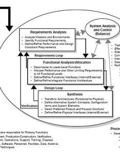 Systems engineering processg also wikipedia rh enpedia