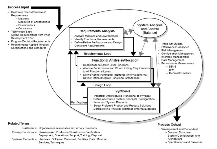 Wikipedia talk:WikiProject Systems Engineering Initiative