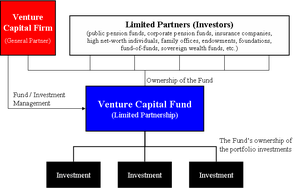 English: Diagram of venture capital fund struc...