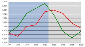 Occupazione Italia1996-2004