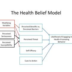 Bandura Social Learning Theory Diagram Kicker Dual Voice Coil Wiring Health Belief Model Wikipedia