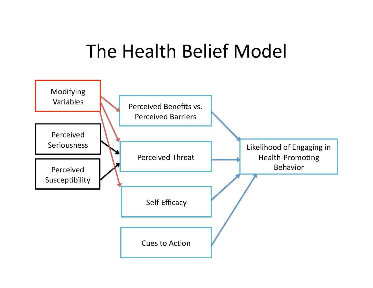 File The Health Belief Model