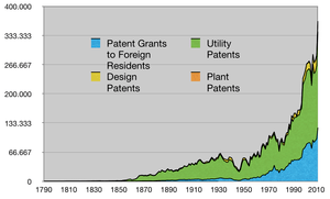 Patents Granted 1790-2008 (divided into utilit...