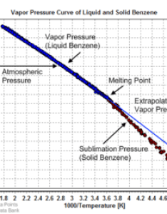 Vapor pressure of liquid and solid benzene also wikipedia rh enpedia