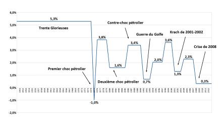 Produit intérieur brut de la France — Wikipédia