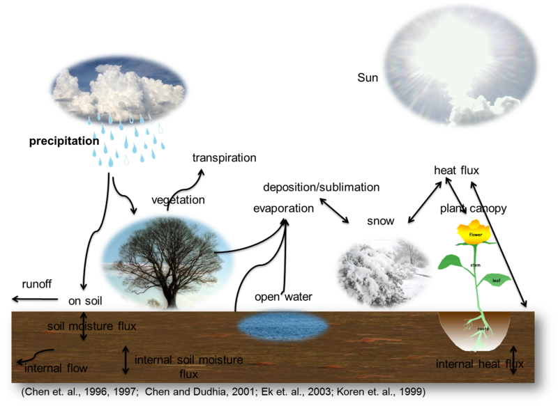 File:HydrologicalCycle1.png