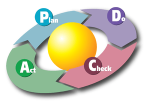 English: A diagram showing the PDCA Cycle. Thi...