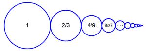 Serie geomètrica de cercles