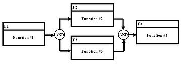 Functional flow block diagram : Map (The Full Wiki)