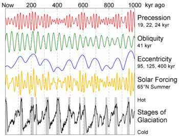 The eccentricity, axial tilt, and precession of the Earth's orbit vary in several patterns, resulting in 100,000-year ice age cycles. Image: wikimedia