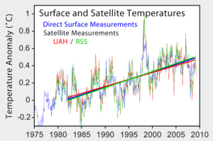 Surface temperatures measured by thermometers ...