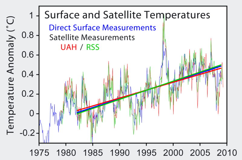 https://i0.wp.com/upload.wikimedia.org/wikipedia/commons/thumb/7/7e/Satellite_Temperatures.png/800px-Satellite_Temperatures.png