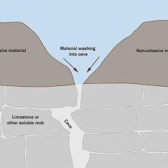 Glacial Till Diagram Warn Winch Solenoid Wiring Suffosion Wikipedia