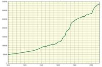 Evolución demográfica de Alicante (1900-2006)