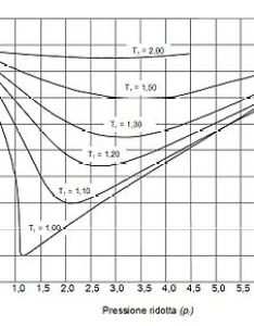Generalized compressibility factor graphs for pure gases edit also wikipedia rh enpedia