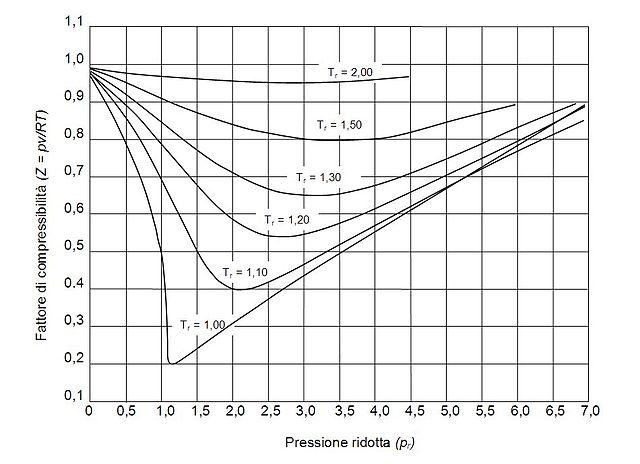 File:Diagramma generalizzato fattore di compressibilità