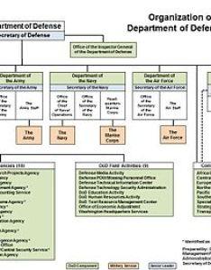 Organizational structure edit also united states department of defense wikipedia rh enpedia