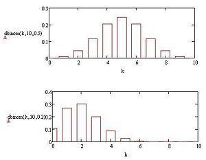 Binomial probability mass function.