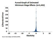 Minimum Wage Wikipedia