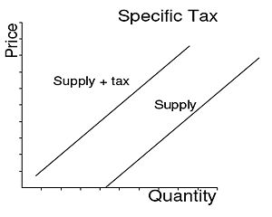 NEW ELASTICITY AND TAX INCIDENCE