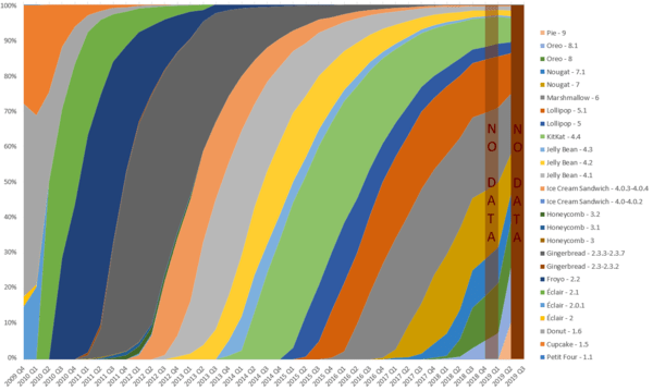 android version history wikipedia