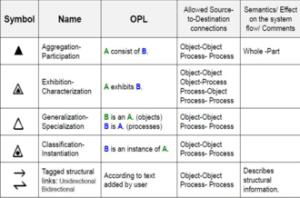 Object Process Methodology  Wikipedia