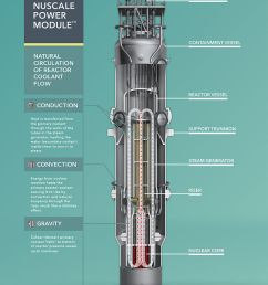 how the nuscale smr works credit nuscale power [ 770 x 1023 Pixel ]