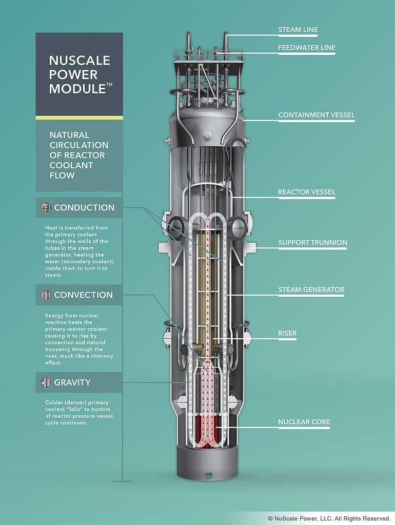 medium resolution of how the nuscale smr works credit nuscale power